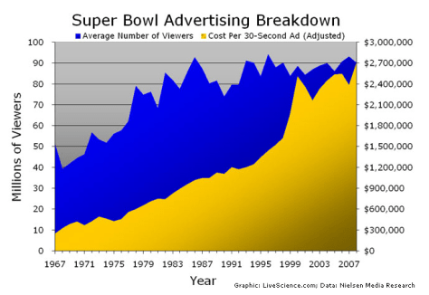 Image: Super Bowl advertising breakdown
