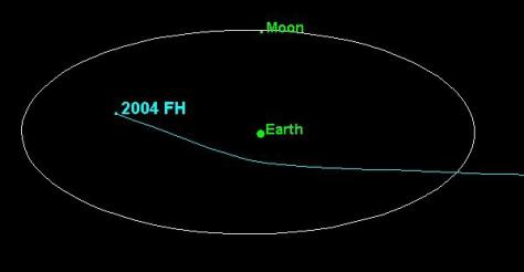 Image: 2004 FH orbit