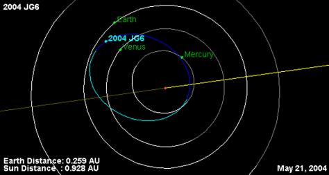 Image: 2004 JG6