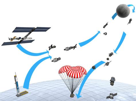 Image: Soyuz mission