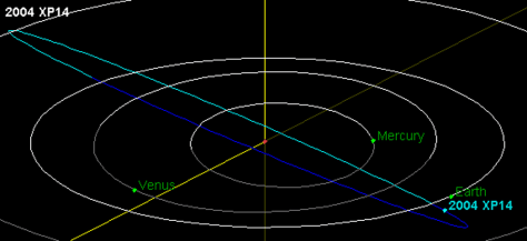 Image: Orbital diagram