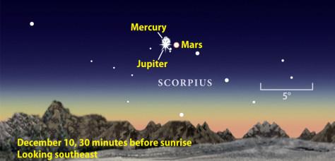 Image: Jupiter, Mercury, Mars
