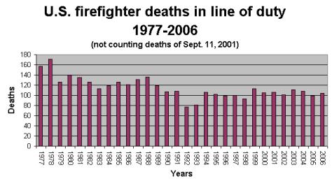 Firefighting raises heart attack risk - Health - Heart