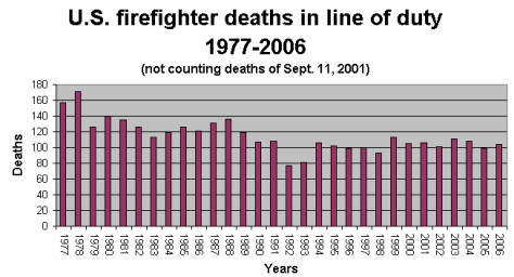 job analysis firefighters
