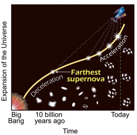 Image: Universe timeline