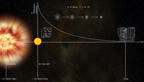 Graphic: Big Bang and star HE 1523