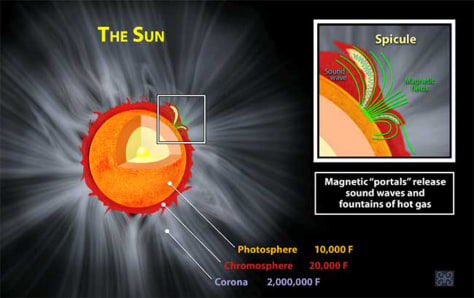 Sun's magnetic field