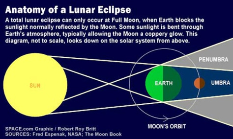 Image: How a lunar eclipse works