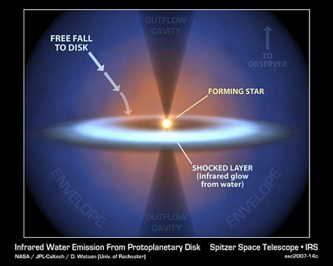 Image: Diagram of forming star