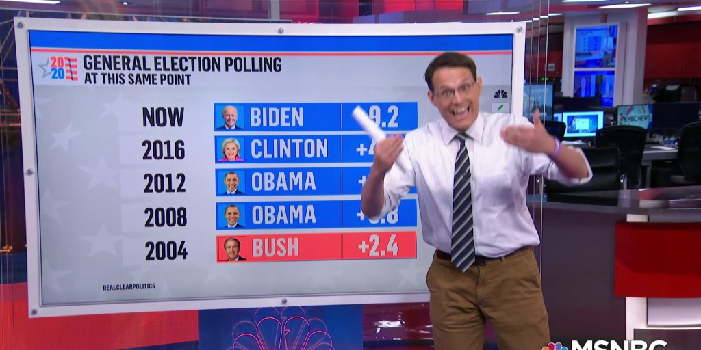Biden has a bigger lead in polling than Obama did in 2008