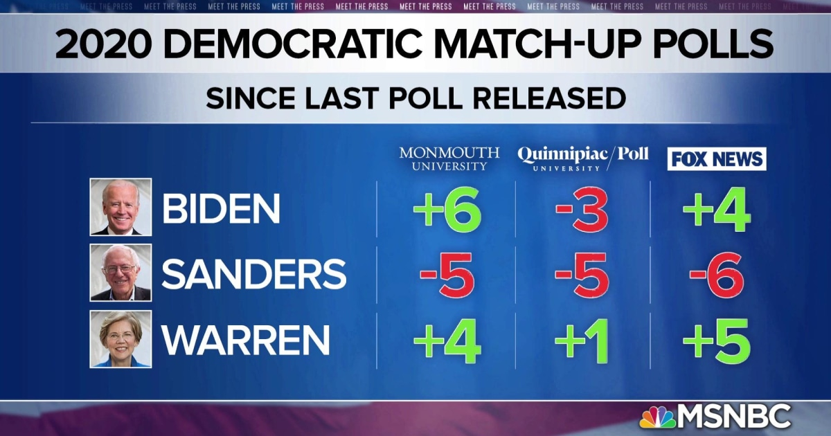 Biden's lead solidifies, Bernie's support appears to shift to Warren