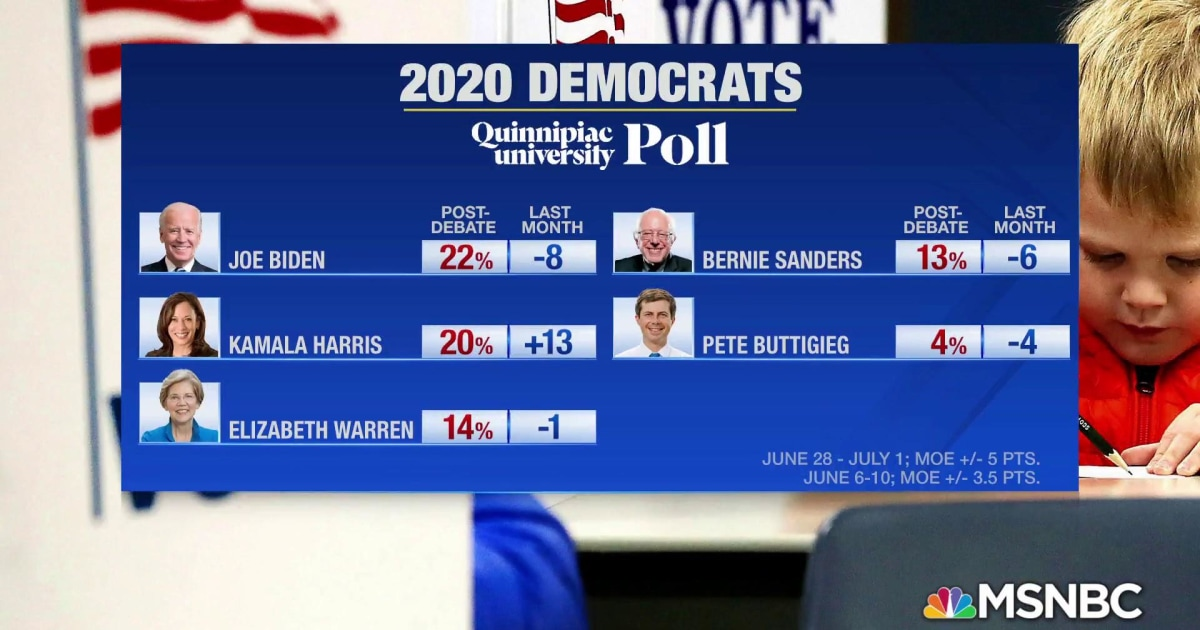 Kamala Harris surges to second in new Quinnipiac University poll
