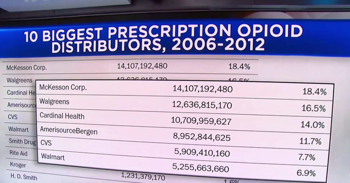 Oversupply of opioids in U.S. is much worse than previously known