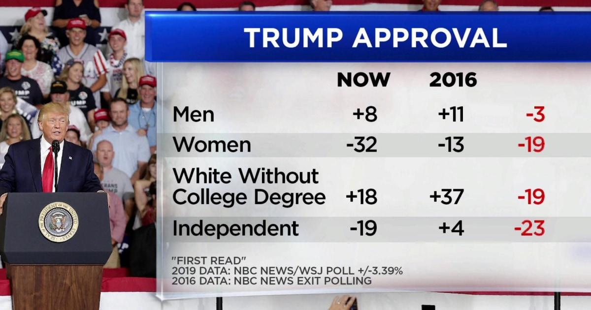 Why President Trump is looking more vulnerable in new polling