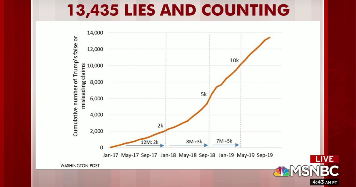 Trump has told 13,435 lies while in office: WaPo