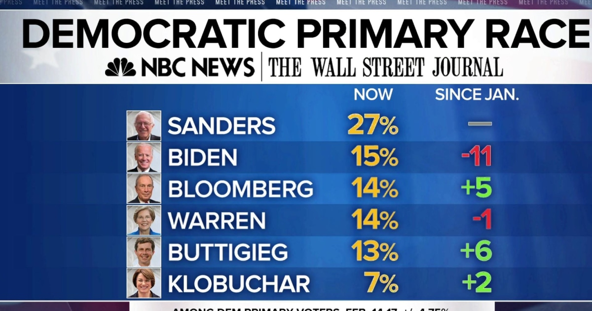 New NBC News/WSJ poll: Bernie Sanders in the lead by double digits ahead of Nevada