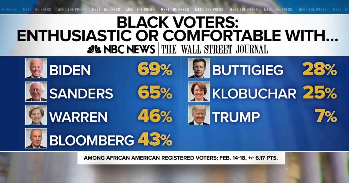 NBC News/WSJ poll: Biden, Sanders running even among black voters