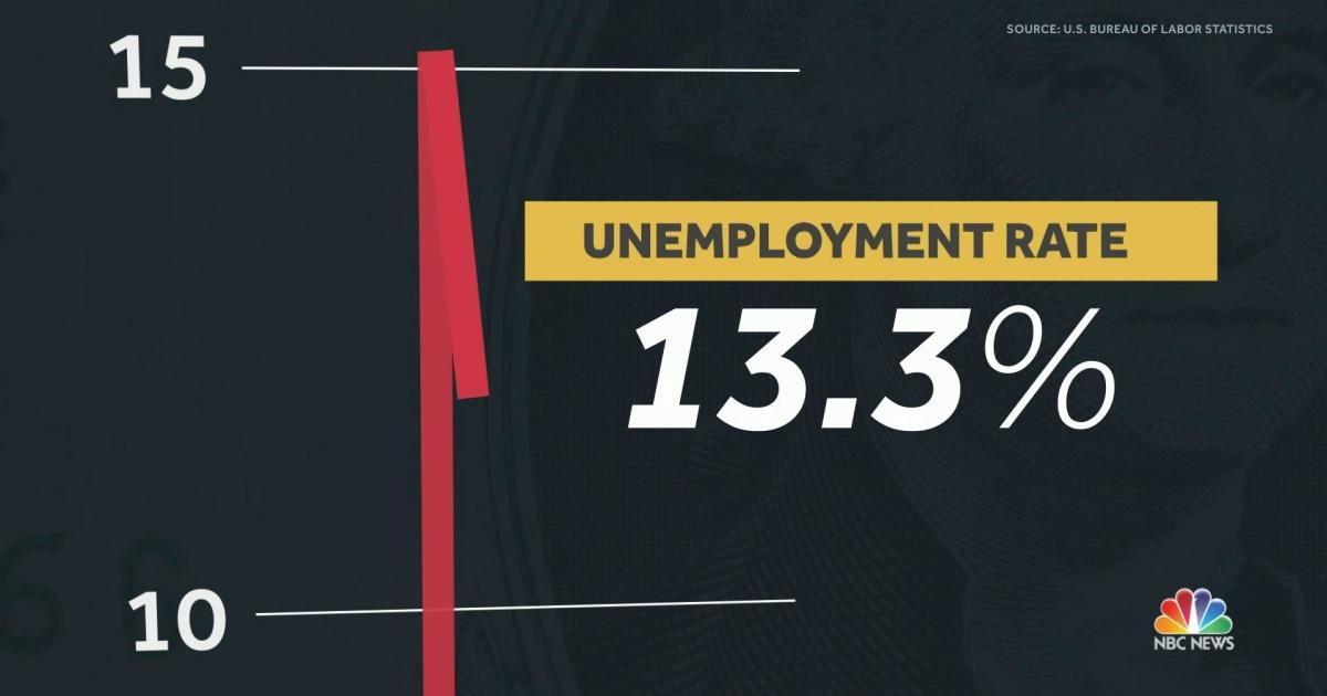 Unemployment rate drops to 13.3 percent despite coronavirus pandemic