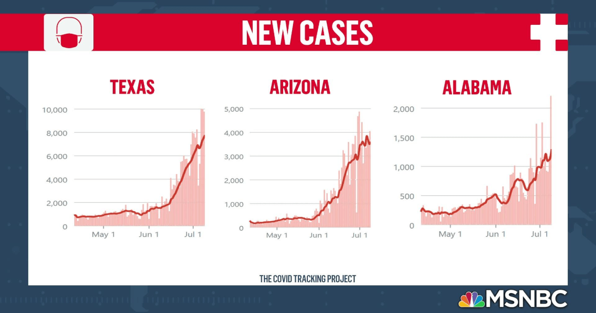 New reporting shows virus surge is driven by states that were among first to reopen