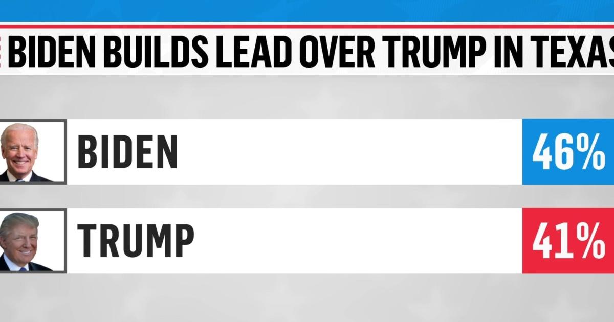 Biden leads Trump in new Texas poll