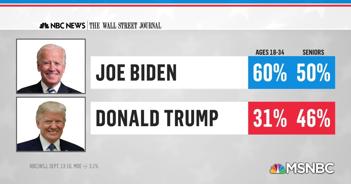 NBC/WSJ poll: Biden leads by 8 points nationally