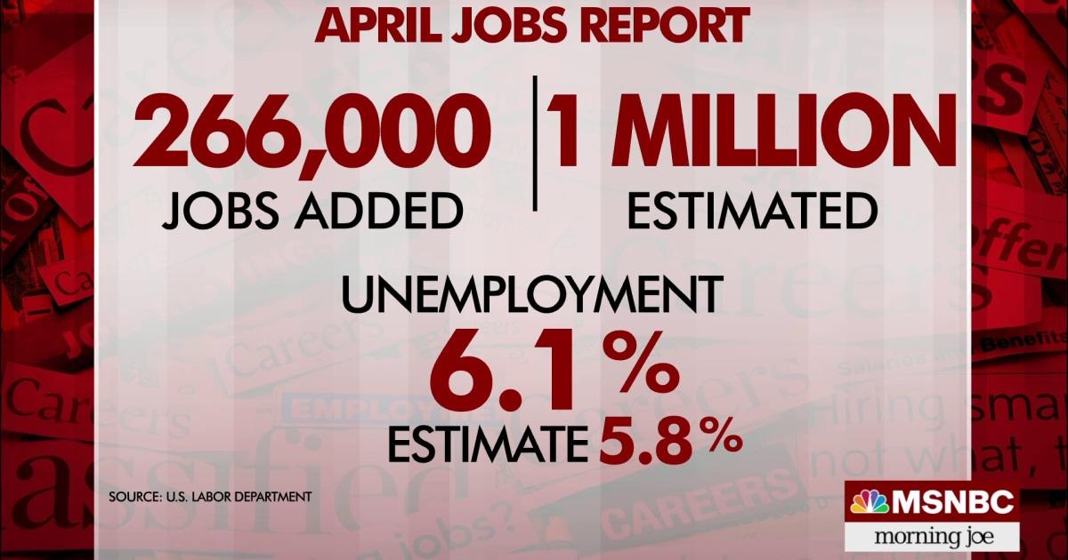 U.S. economy adds 266,000 jobs in April