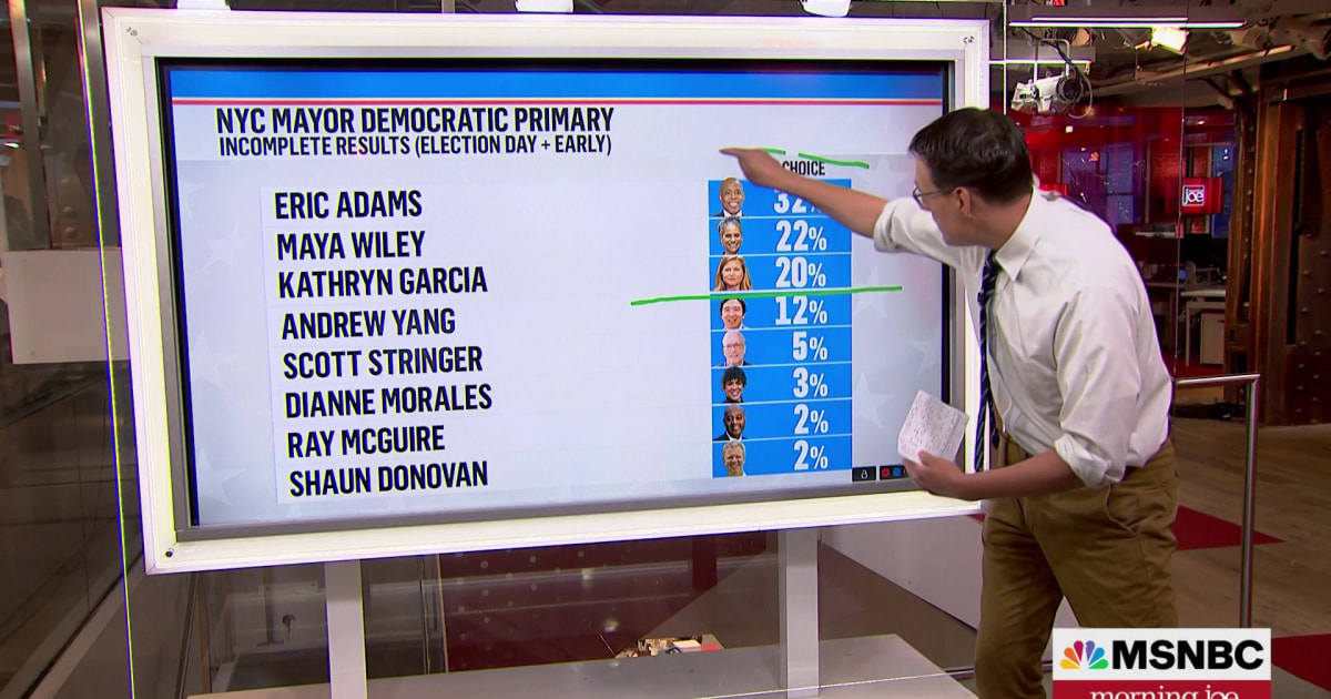 Steve Kornacki breaks down numbers in NYC primary, says early numbers offer clarity