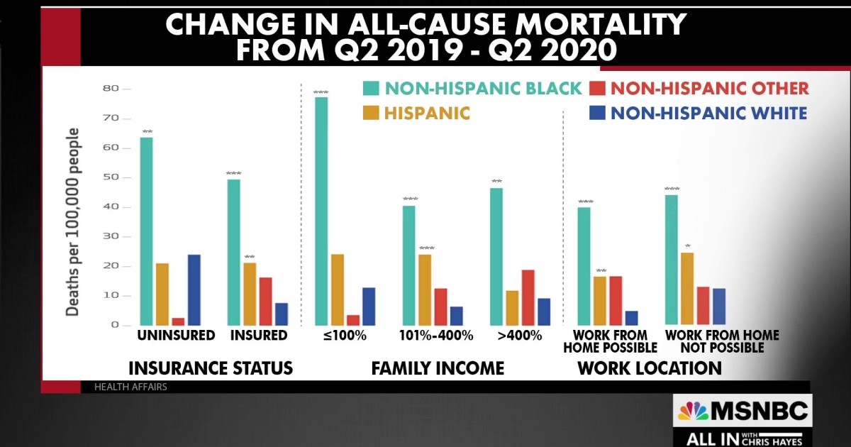 New data shows just how much anti-Black structural racism impacts health
