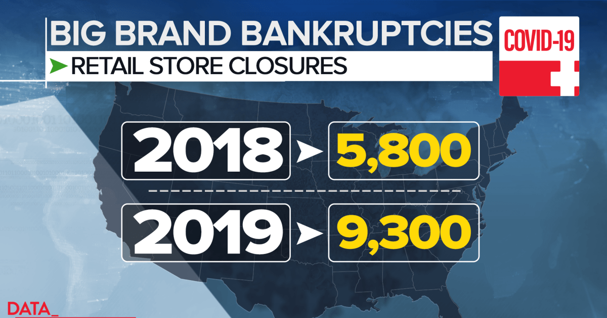 Hertz, JCPenney, JCrew join list of businesses filing bankruptcy
