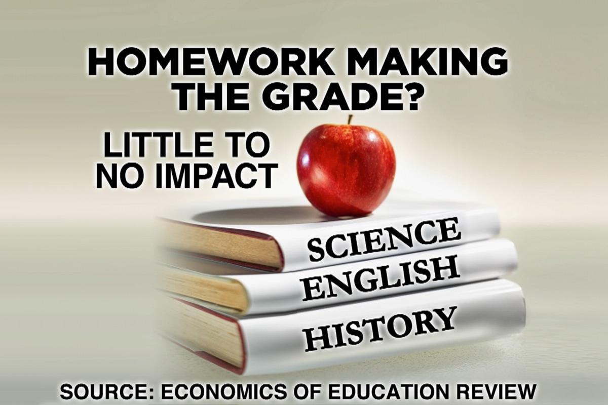 is homework harmful or helpful Debate about is homework helpful or harmful : helpful or harmful.