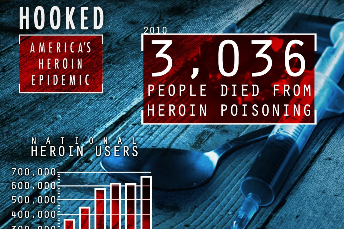 "Heroin use is rising in America.  Attorney General Eric Holder recently called heroin use in this country an ""urgent public health crisis,"" citing that between 2006 and 2010, heroin overdose deaths have increased by 45-percent."