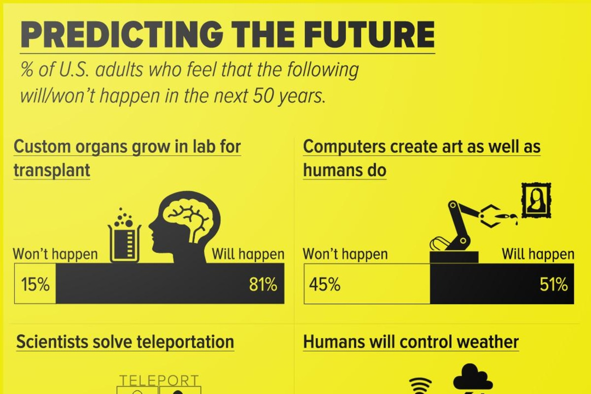 Teleportation, robot art, controlling the weather, and lab-grown organs make the list for future predictions.