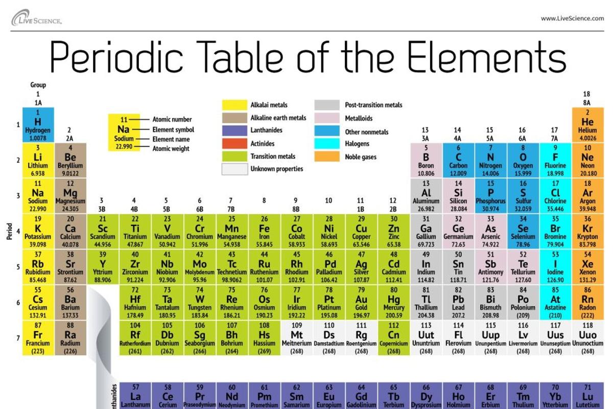 Periodic table - Periodic Table 17