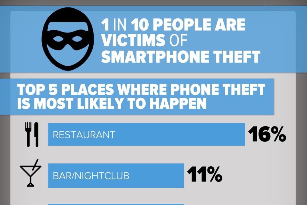 Smartphone theft in America