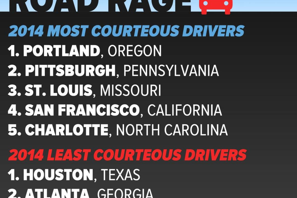 A new survey ranks cities with the least and most courteous drivers.