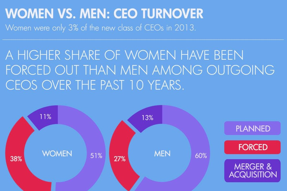 Recent study finds female CEOs are more likely to be forced out than men.