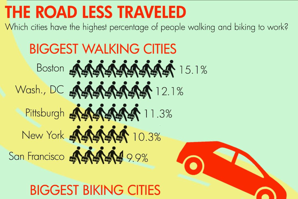 More Americans are biking to work than ever before.