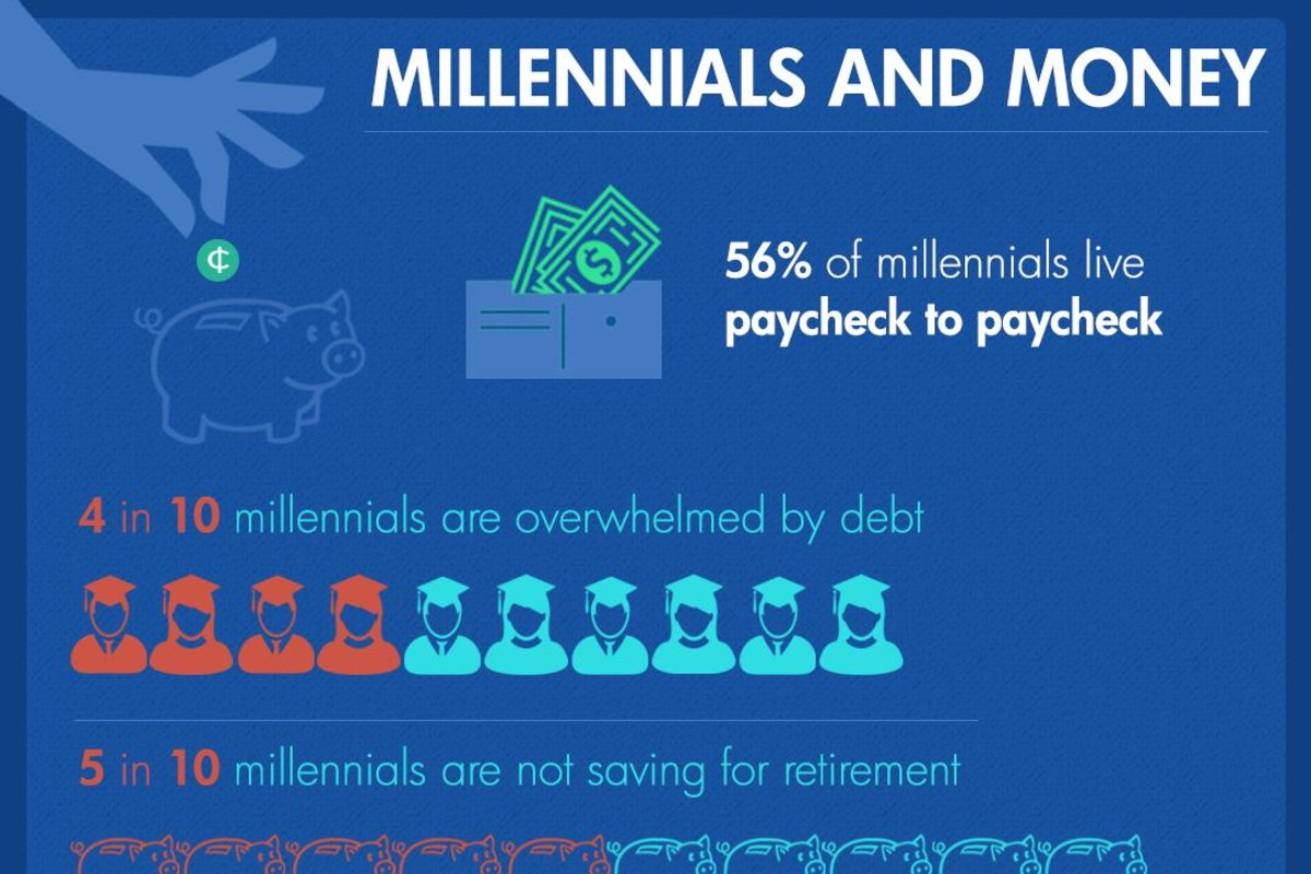 Millennials are overwhelmed by debt.