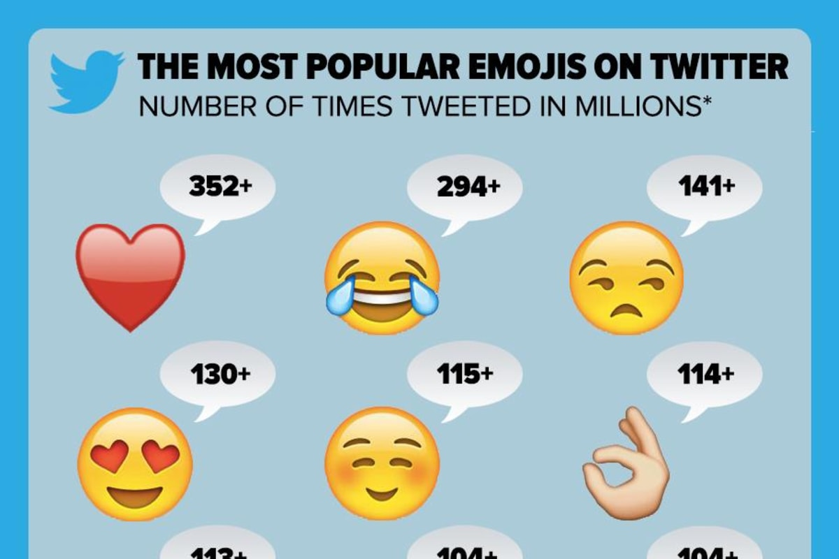 Most popular emojis on Twitter