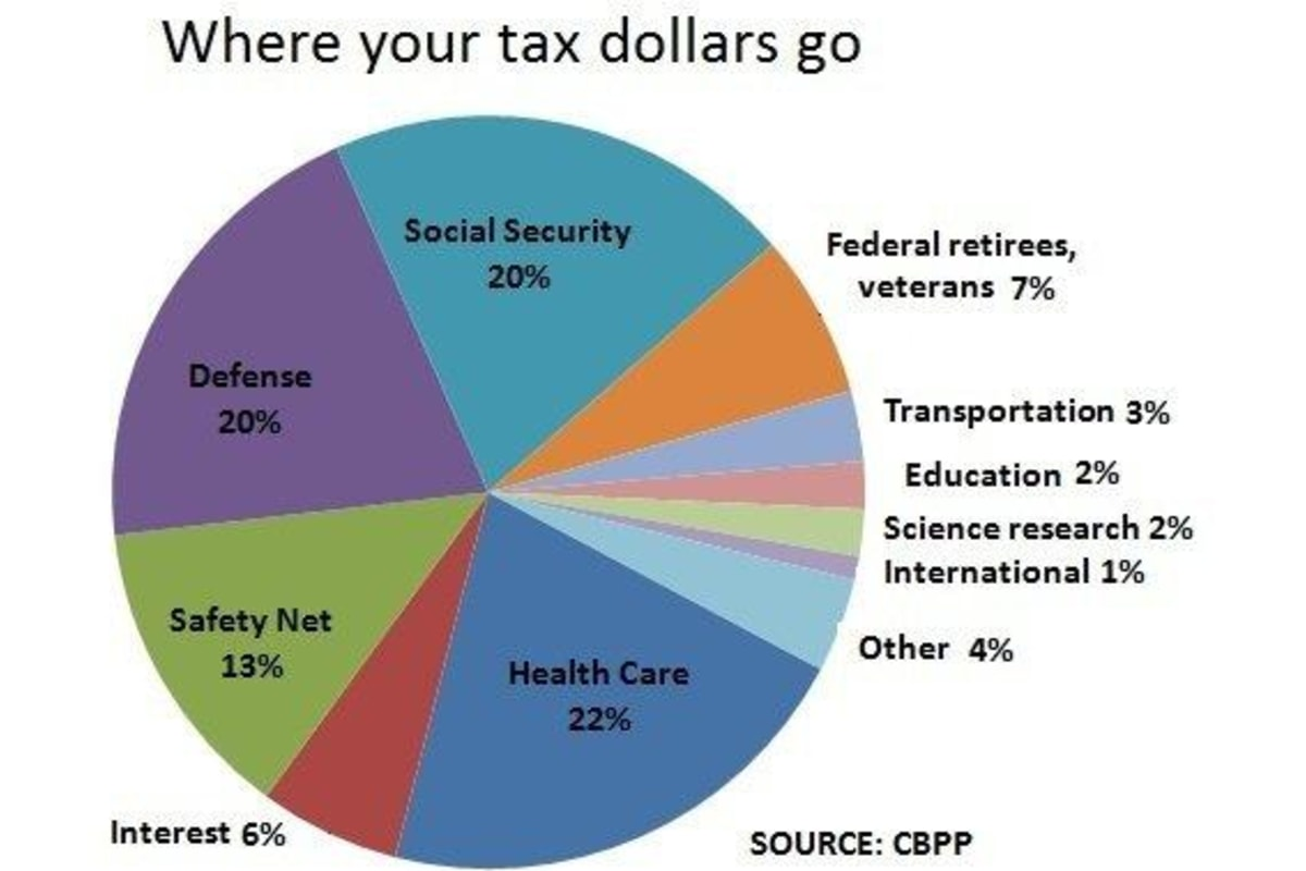 Here S Where Your Federal Income Tax Dollars Go Nbc News