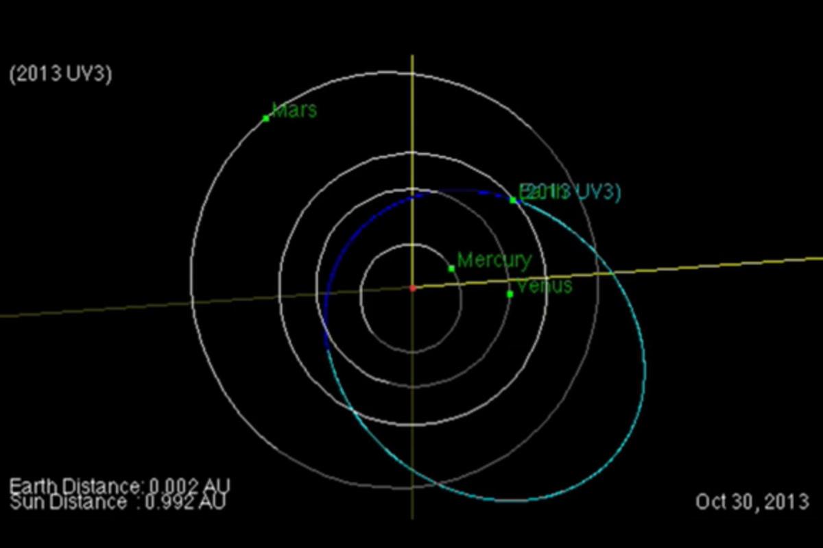 inner earth orbit asteroids - photo #11