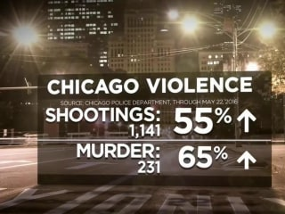 Police: 68 People Shot in Chicago During Violent Memorial Day Weekend