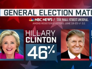 Hillary Clinton Ahead 5 Points in Latest NBC/WSJ Poll