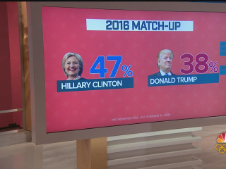 Data Download: Clinton Leads Trump by 9 Points