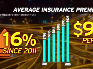 How Distracted Driving is Taking a Toll on Insurance Costs