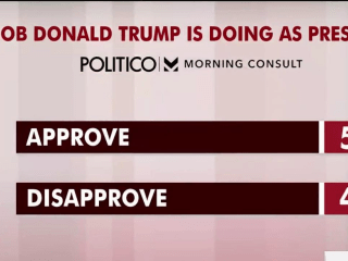 Trump approval at 50 percent in new poll