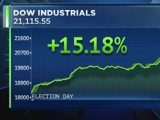 Dow Surges To Another Record High After Pres. Trump's Speech