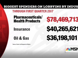 Prescription Lobby Outspends Other Industries