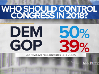 NBC WSJ Poll: Democratic favorability highest since 2008