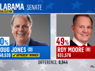 Democrat Doug Jones apparent winner in Alabama senate election